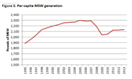 The posted image per capita waste generation table.PNG
