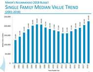 The posted image Single Family Median Value.jpg